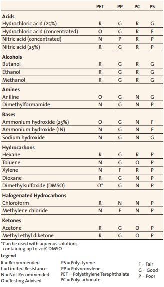 tabela de compatibilidade quimica, Econolab Corning